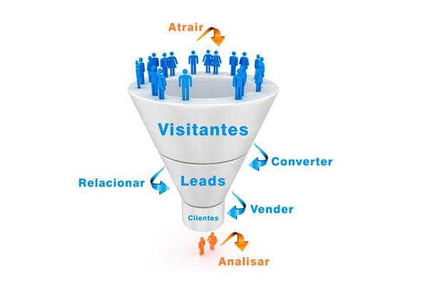 O Que é Funil de Vendas no Marketing Digital?