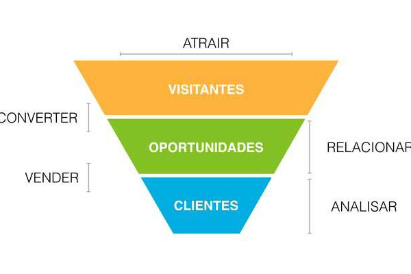 O Que é Funil de Vendas no Marketing Digital?