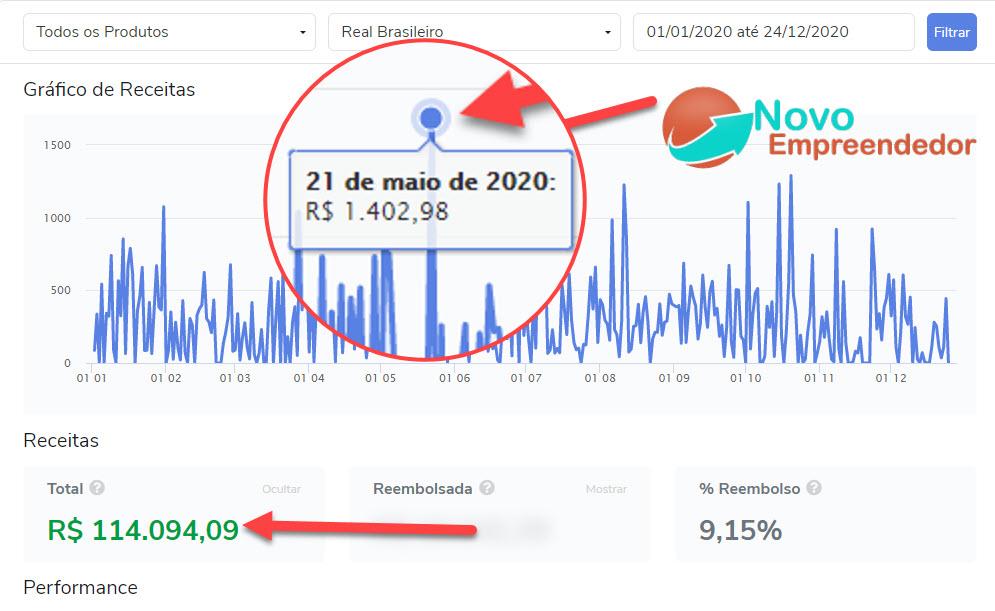 Resultados reais aplicando as técnicas do Fórmula Negócio Online